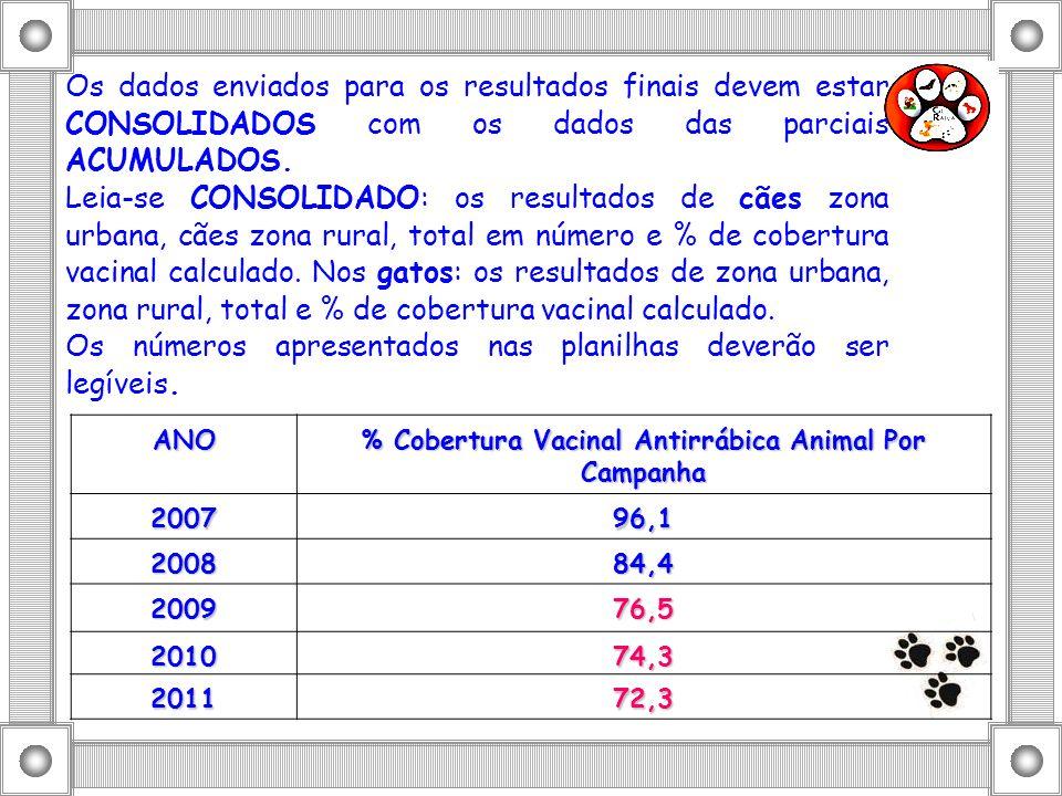 % Cobertura Vacinal Antirrábica Animal Por Campanha