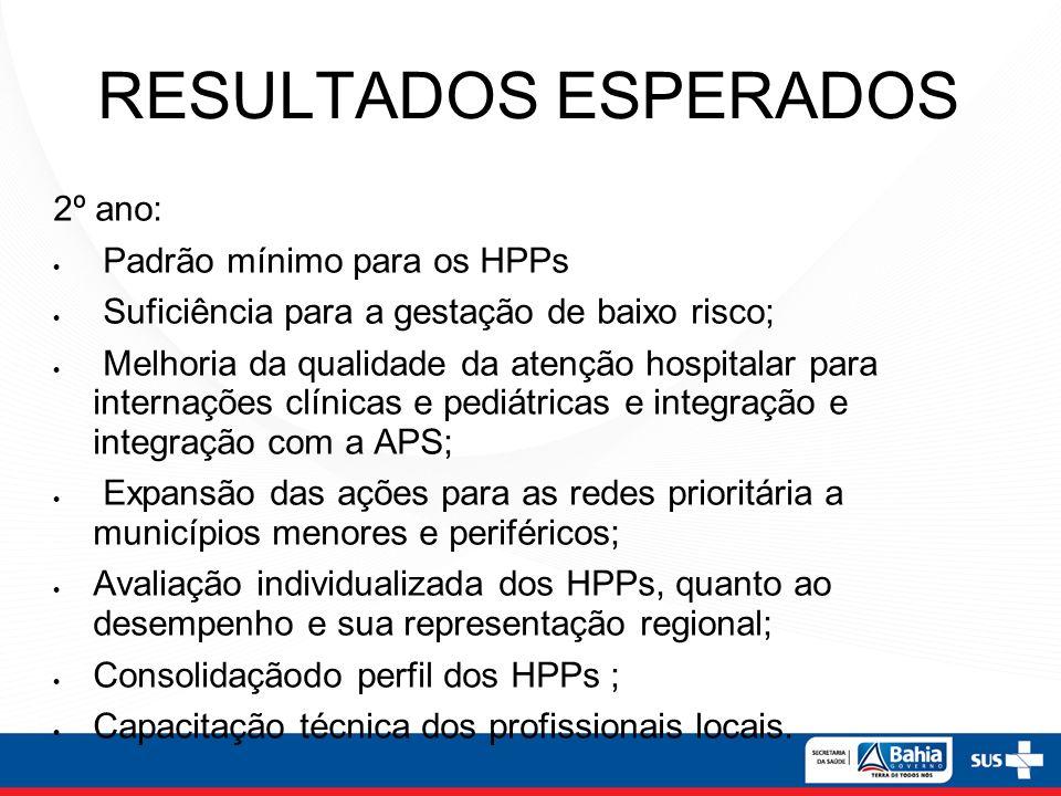 RESULTADOS ESPERADOS 2º ano: Padrão mínimo para os HPPs