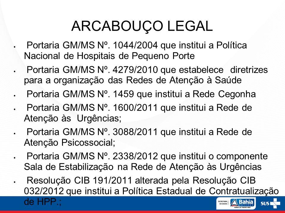 ARCABOUÇO LEGAL Portaria GM/MS Nº. 1044/2004 que institui a Política Nacional de Hospitais de Pequeno Porte.