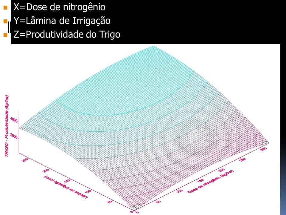 X=Dose de nitrogênio Y=Lâmina de Irrigação Z=Produtividade do Trigo