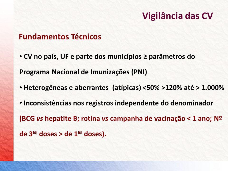 Vigilância das CV Fundamentos Técnicos