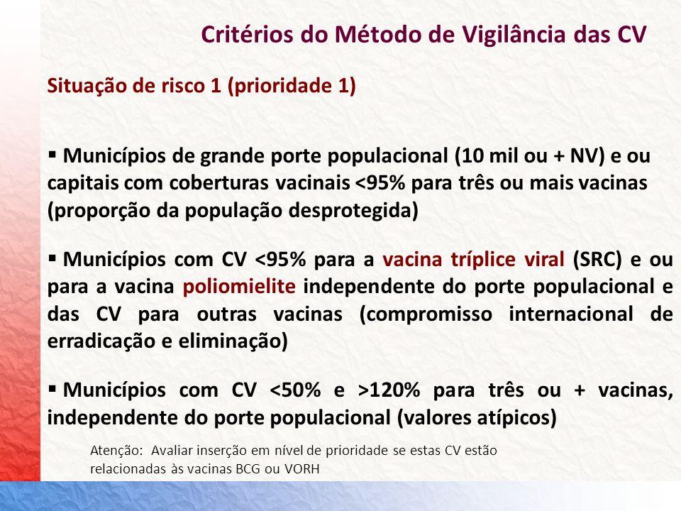 Critérios do Método de Vigilância das CV