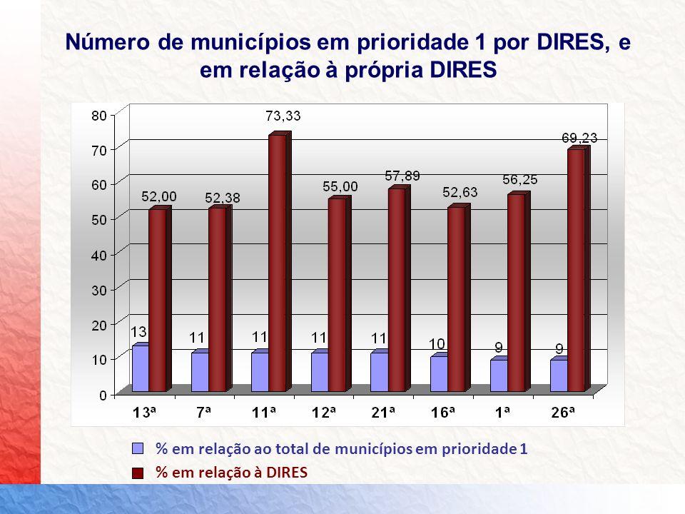 % em relação ao total de municípios em prioridade 1