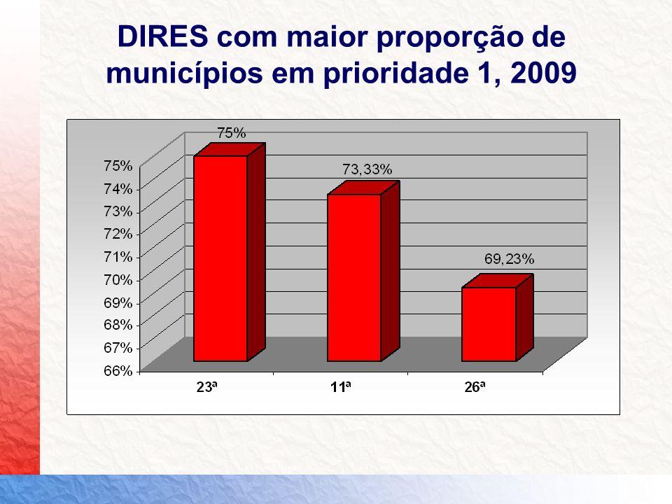 DIRES com maior proporção de municípios em prioridade 1, 2009