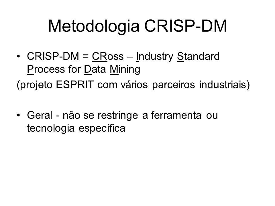 Metodologia CRISP-DM CRISP-DM = CRoss – Industry Standard Process for Data Mining. (projeto ESPRIT com vários parceiros industriais)