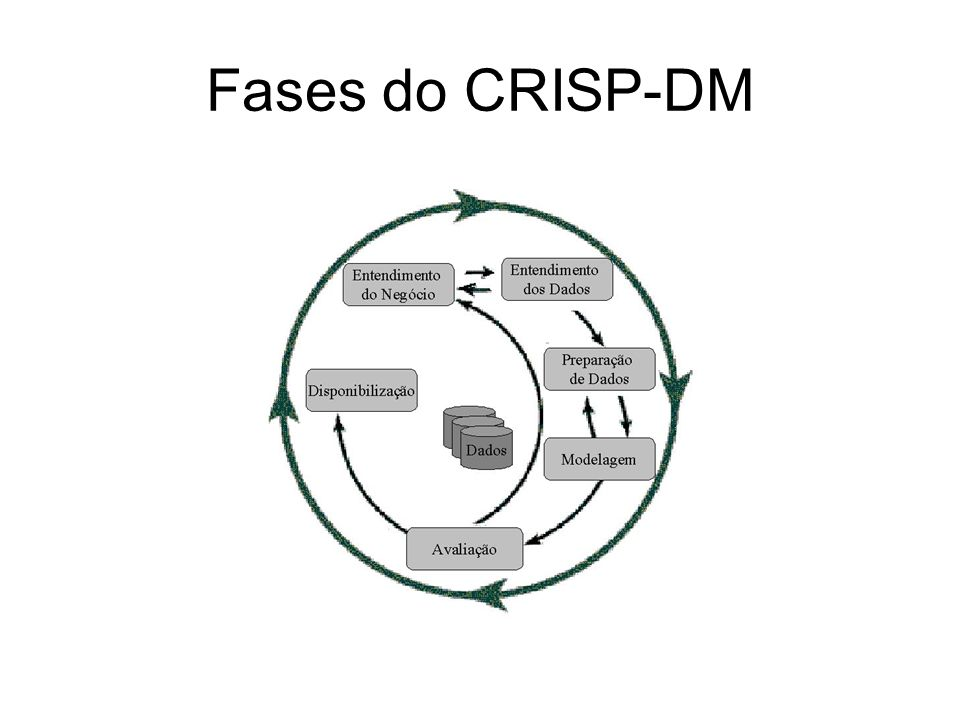 Fases do CRISP-DM