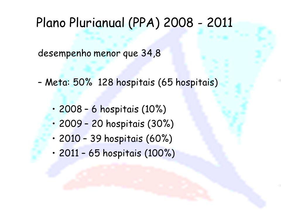 Plano Plurianual (PPA) 2008 - 2011