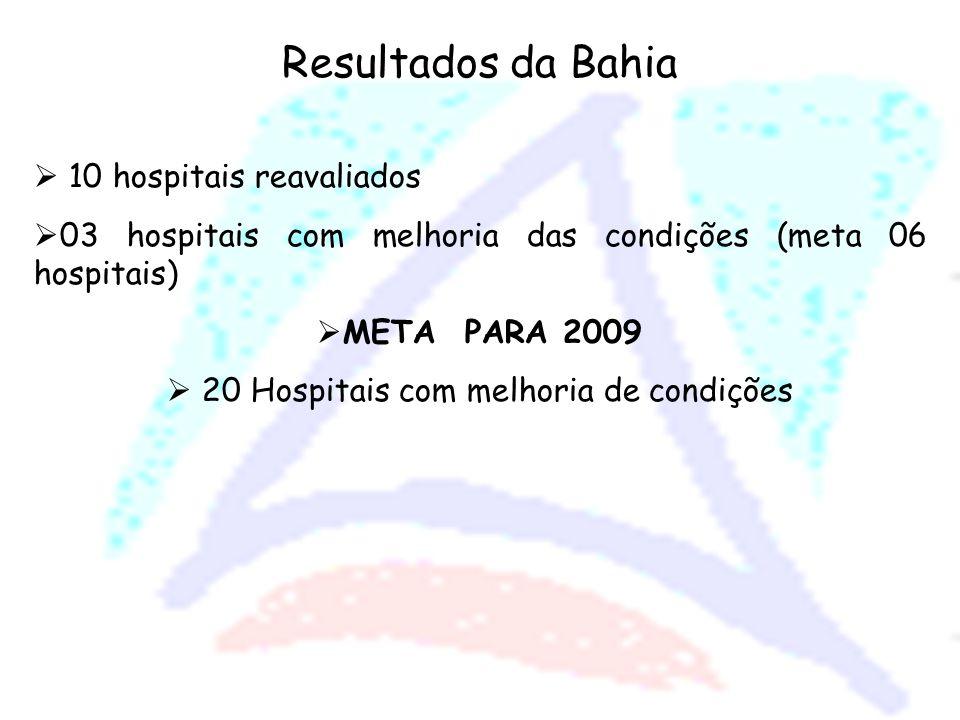 20 Hospitais com melhoria de condições