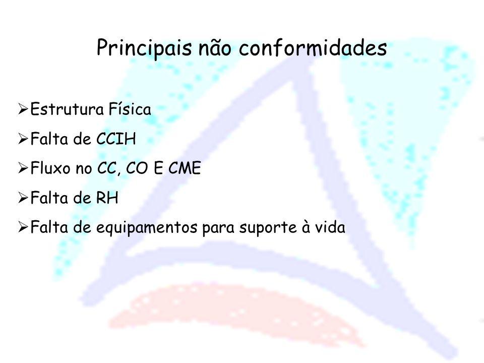 Principais não conformidades