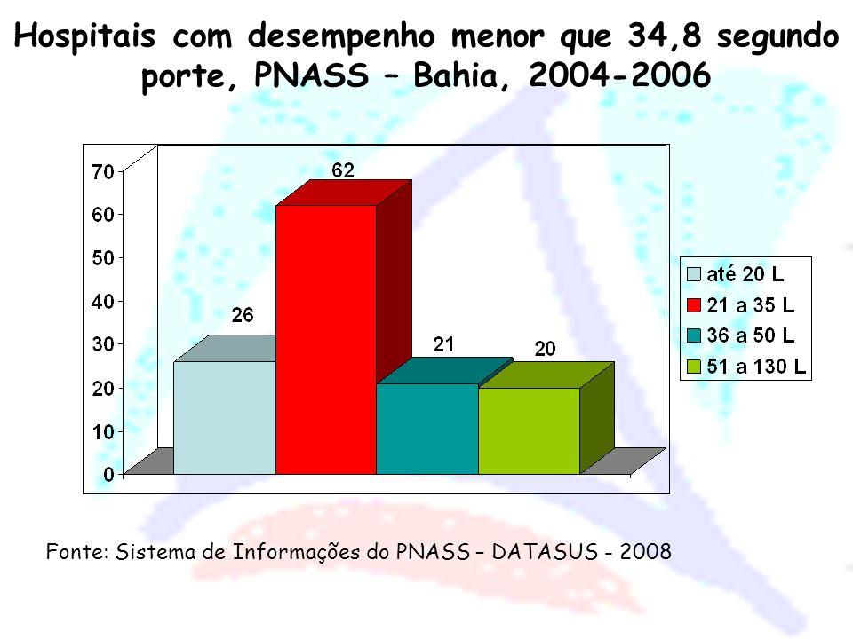 Hospitais com desempenho menor que 34,8 segundo porte, PNASS – Bahia, 2004-2006