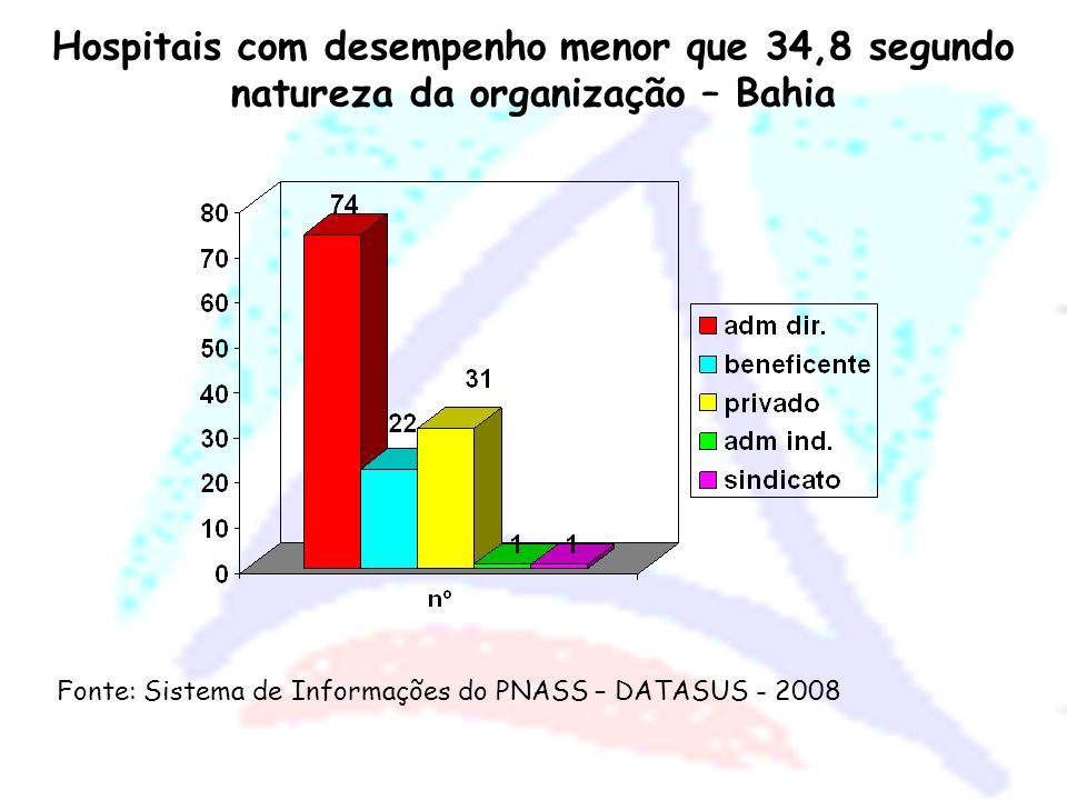 Hospitais com desempenho menor que 34,8 segundo natureza da organização – Bahia