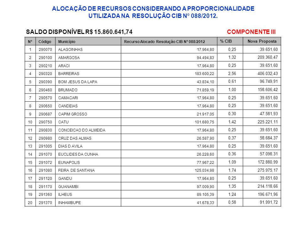 SALDO DISPONÍVEL R$ 15.860.641,74 COMPONENTE III
