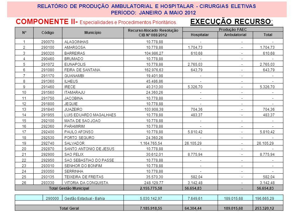 COMPONENTE II- Especialidades e Procedimentos Prioritários.
