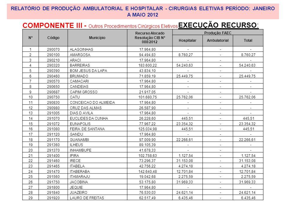 Recurso Alocado Resolução CIB Nº 088/2012