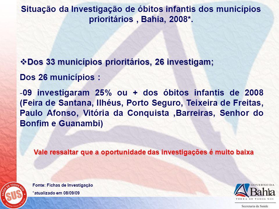 Dos 33 municípios prioritários, 26 investigam; Dos 26 municípios :