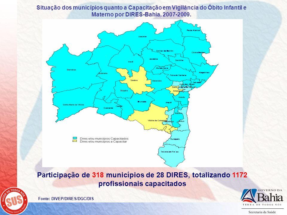 Situação dos municípios quanto a Capacitação em Vigilância do Óbito Infantil e Materno por DIRES-Bahia, 2007-2009.