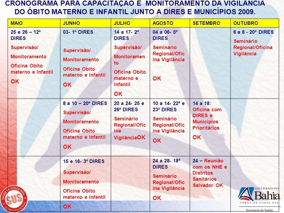 CRONOGRAMA PARA CAPACITAÇÃO E MONITORAMENTO DA VIGILÂNCIA DO ÓBITO MATERNO E INFANTIL JUNTO A DIRES E MUNICÍPIOS 2009.