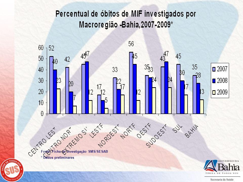 Fonte: Ficha de investigação SMS/SESAB