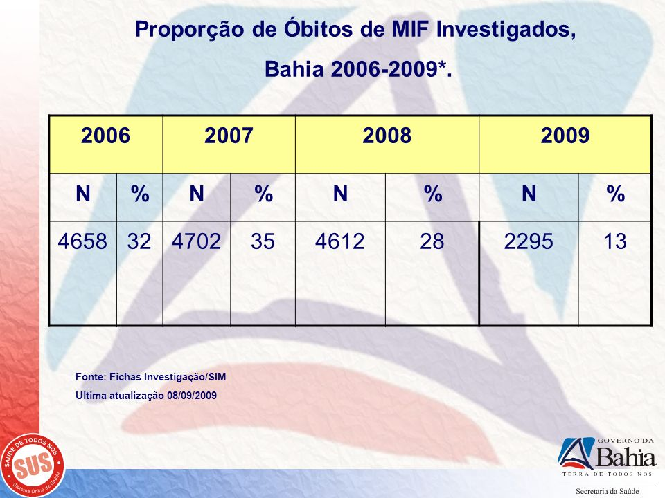 Proporção de Óbitos de MIF Investigados,