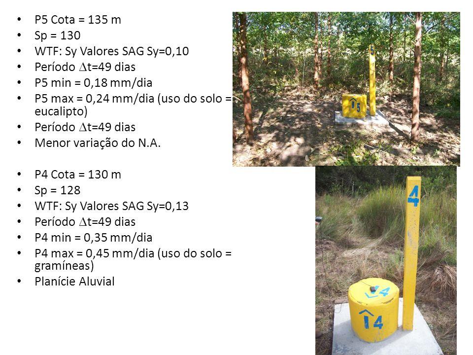P5 Cota = 135 mSp = 130. WTF: Sy Valores SAG Sy=0,10. Período t=49 dias. P5 min = 0,18 mm/dia. P5 max = 0,24 mm/dia (uso do solo = eucalipto)