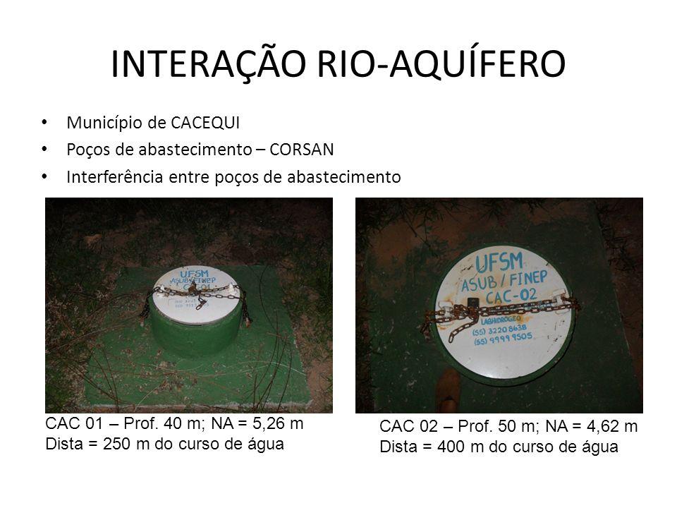 INTERAÇÃO RIO-AQUÍFERO