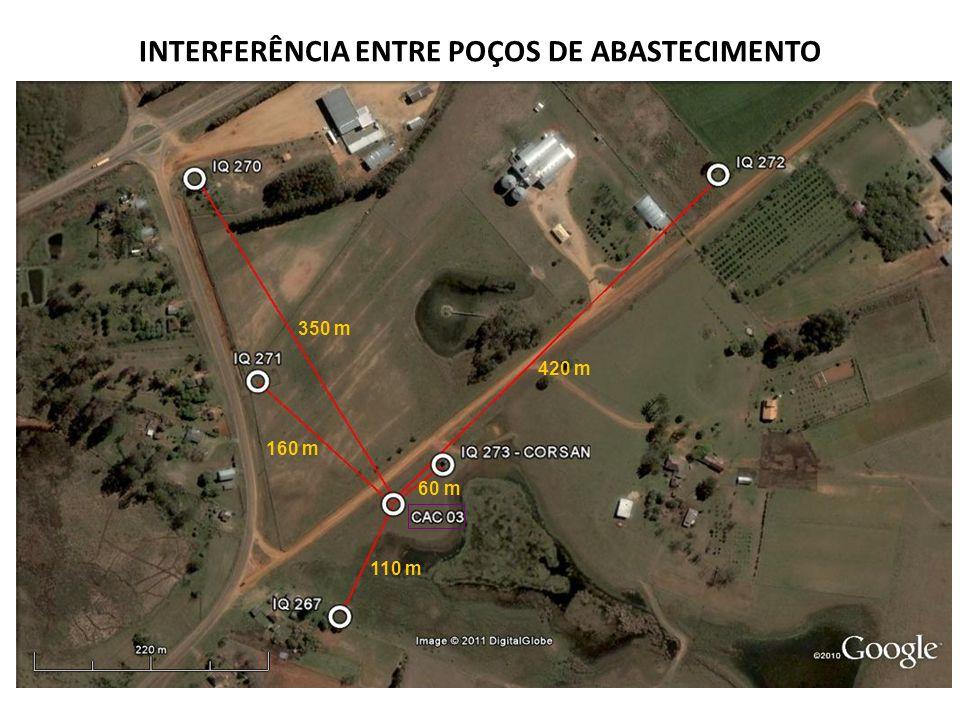 INTERFERÊNCIA ENTRE POÇOS DE ABASTECIMENTO