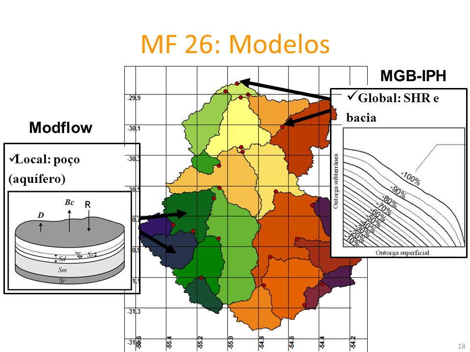 MF 26: Modelos MGB-IPH Global: SHR e bacia Modflow