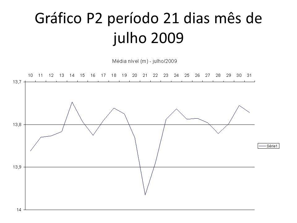 Gráfico P2 período 21 dias mês de julho 2009