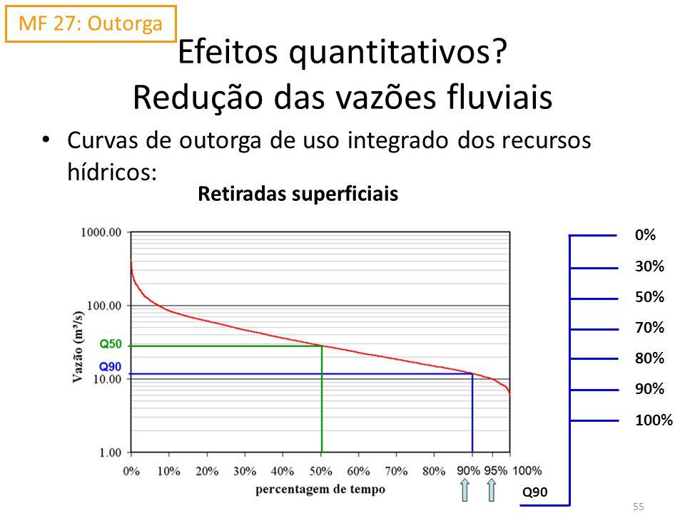 Efeitos quantitativos Redução das vazões fluviais