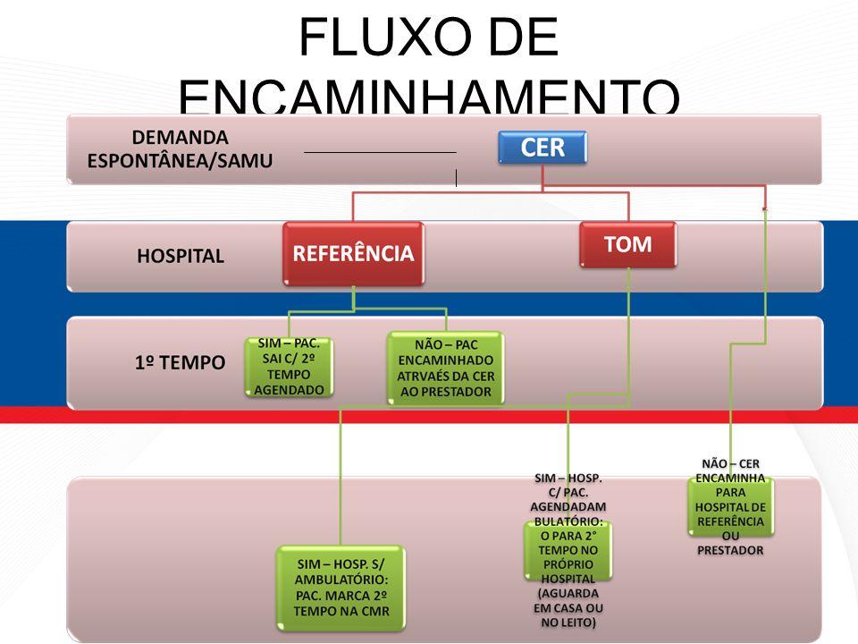 FLUXO DE ENCAMINHAMENTO