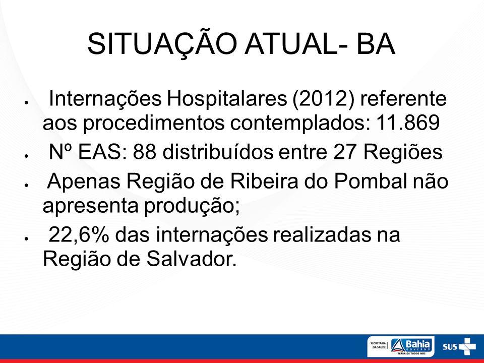 SITUAÇÃO ATUAL- BA Internações Hospitalares (2012) referente aos procedimentos contemplados: 11.869.