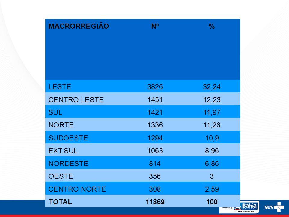 MACRORREGIÂO Nº. % LESTE. 3826. 32,24. CENTRO LESTE. 1451. 12,23. SUL. 1421. 11,97. NORTE.