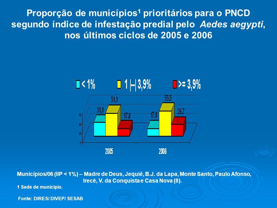 Proporção de municípios1 prioritários para o PNCD segundo índice de infestação predial pelo Aedes aegypti, nos últimos ciclos de 2005 e 2006