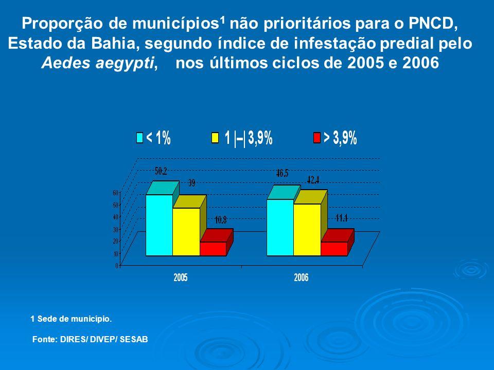 Proporção de municípios1 não prioritários para o PNCD, Estado da Bahia, segundo índice de infestação predial pelo Aedes aegypti, nos últimos ciclos de 2005 e 2006