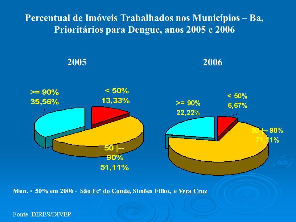 Percentual de Imóveis Trabalhados nos Municípios – Ba, Prioritários para Dengue, anos 2005 e 2006