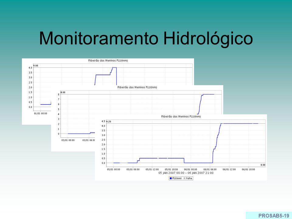 Monitoramento Hidrológico