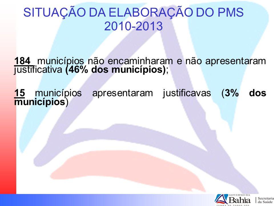 SITUAÇÃO DA ELABORAÇÃO DO PMS 2010-2013