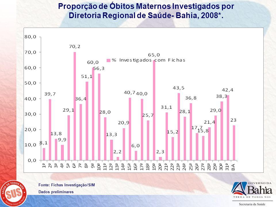 Proporção de Óbitos Maternos Investigados por Diretoria Regional de Saúde- Bahia, 2008*.