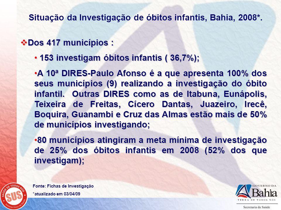Situação da Investigação de óbitos infantis, Bahia, 2008*.