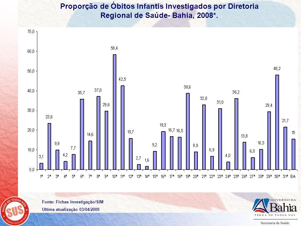 Proporção de Óbitos Infantis Investigados por Diretoria Regional de Saúde- Bahia, 2008*.
