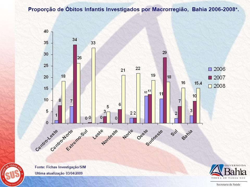 Proporção de Óbitos Infantis Investigados por Macrorregião, Bahia 2006-2008*.