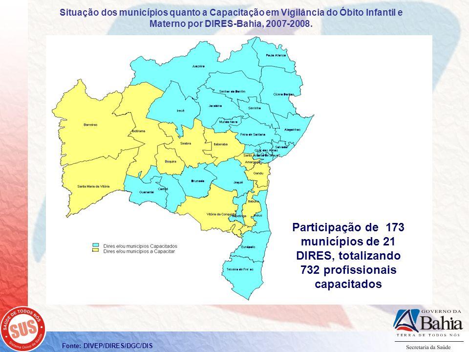 Situação dos municípios quanto a Capacitação em Vigilância do Óbito Infantil e Materno por DIRES-Bahia, 2007-2008.