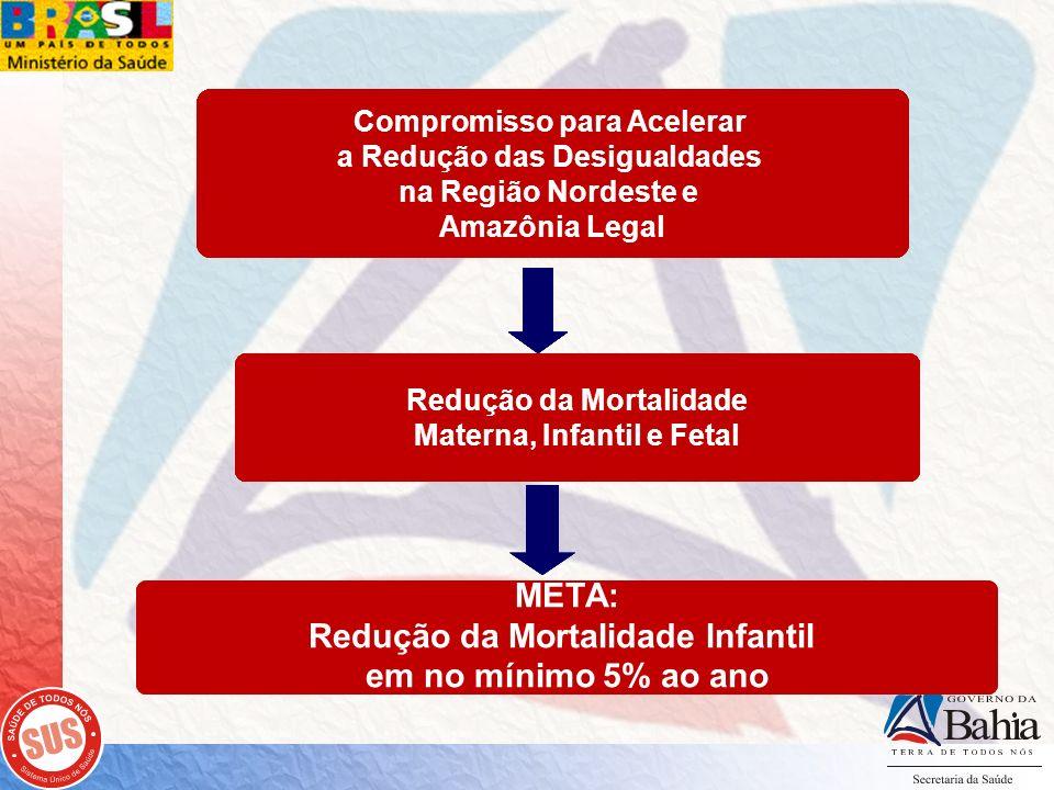 Redução da Mortalidade Infantil em no mínimo 5% ao ano META: