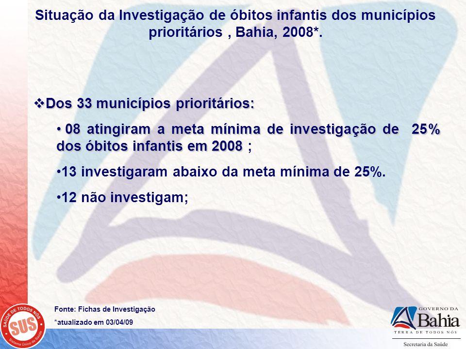 Dos 33 municípios prioritários: