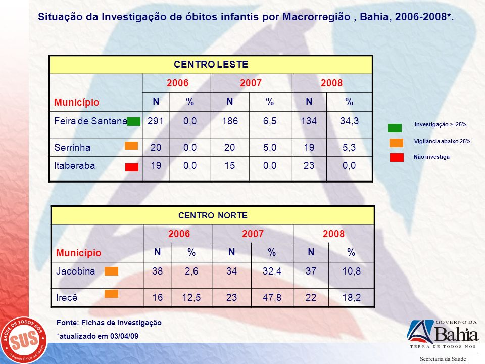 Situação da Investigação de óbitos infantis por Macrorregião , Bahia, 2006-2008*.