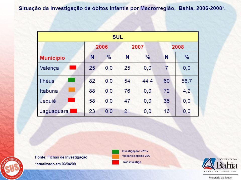 Situação da Investigação de óbitos infantis por Macrorregião, Bahia, 2006-2008*.