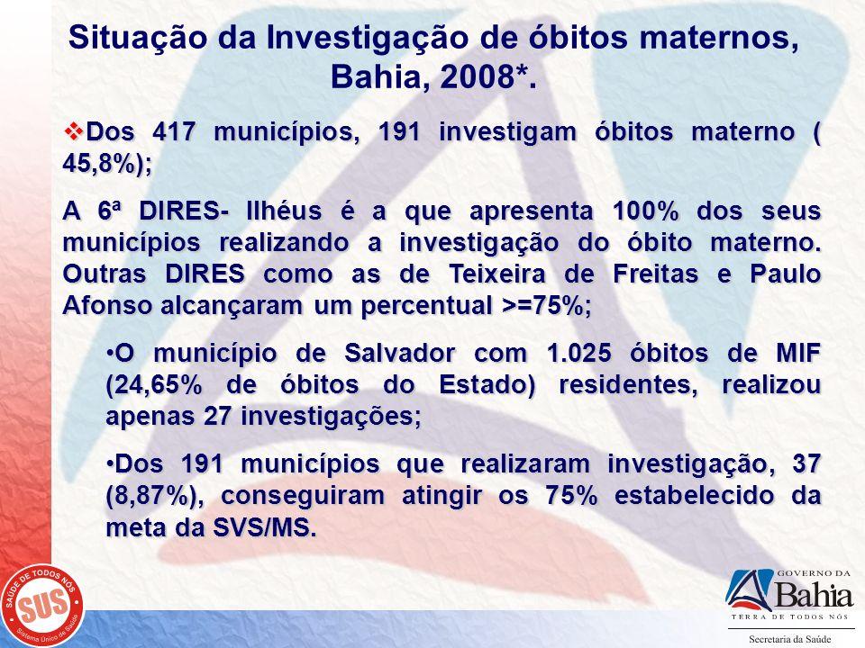 Situação da Investigação de óbitos maternos, Bahia, 2008*.