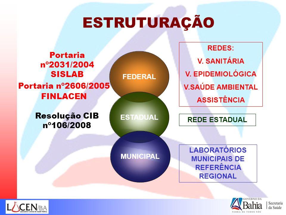 LABORATÓRIOS MUNICIPAIS DE REFERÊNCIA REGIONAL