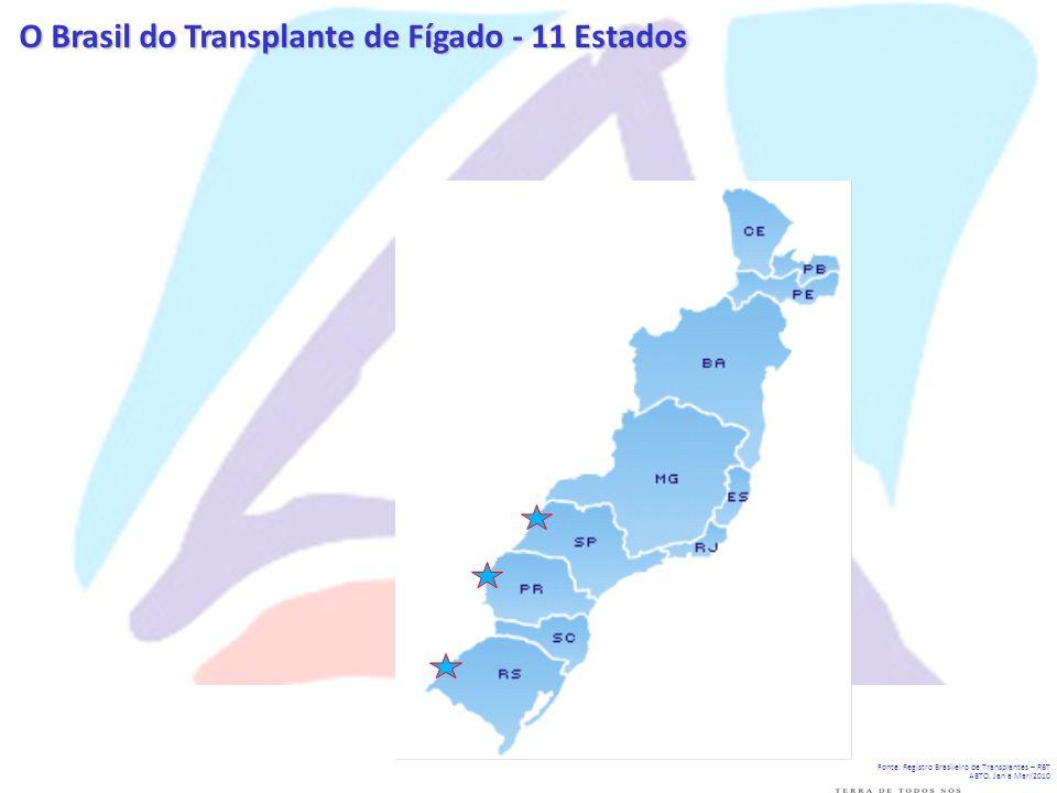 O Brasil do Transplante de Fígado - 11 Estados