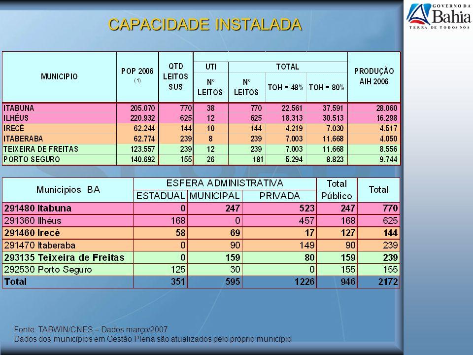 CAPACIDADE INSTALADA Fonte: TABWIN/CNES – Dados março/2007